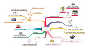 use these thinking and planning examples to integrate  student portfolio brainstorm mind map