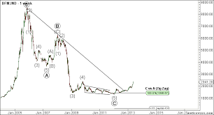 Dubai Financial Market Chart Competent Trades Dubai Financial Market Elliott Wave Outlook
