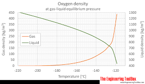 Co2 To O2 Conversion Chart Oxygen Density And Specific Weight