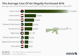 Chart The Average Cost Of An Illegally Purchased M16 Statista