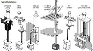 wood stove chimney installation wb designs chimney planning step 2 planning your chimney pipe stove pipe installation northline