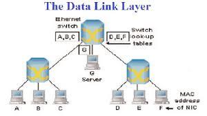 Data Link Layer Data Link Layer Assignment Help Computer Network
