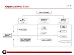 3 1 A Project Personnel Organization Chart V06082015 By