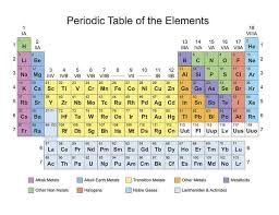 Periodic Table Classification Of Elements Art Print
