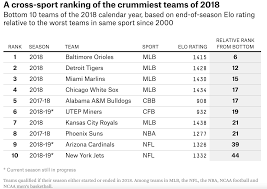 list of sports teams the tigers were the second worst sports team in 2018 bless you boys