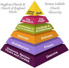 The Hierarchy Of The Catholic Church Chart List Catholic And Anglican Titles Compared Roles