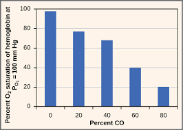 Blood Oxygen Level Chart Body Transport Of Carbon Dioxide In The Blood Biology For Majors Ii
