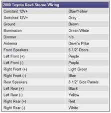 2004 toyota rav4 radio wiring diagram wiring diagram and hernes toyota rav4 2001 stereo wiring diagram maker