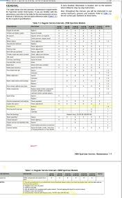 Harley Davidson Fork Oil Capacity Chart Best Picture Of