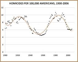 A Crime Puzzle Violent Crime Declines In America The