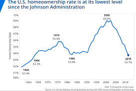 Homeownership Rate Chart U S Homeownership Rate At Lowest Level Since The Johnson