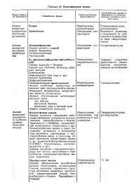 Медицина здоровье Анемия Острая железодефицитная хроническая  Диагноз острой постгеморрагической анемии в большинстве случаев несложен Затруднения возникают при внезапном внутреннем кровотечении например
