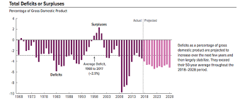 Us Yearly Deficit Chart Trumps Big Win The Largest Budget Deficit With A Strong
