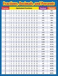 Fraction Decimal Conversion Chart Pdf Bedowntowndaytona Com