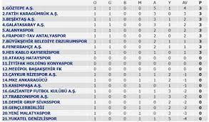 Süper Lig'de 1. hafta sonuçları ve puan durumu