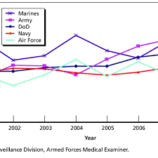 Figure S 1 U S Department Of Defense And Service Suicide