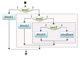 Flow Charts In Java Programming Lost At C Forth May Be The Answer 127104496163 Java