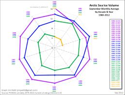 Radar Chart Tableau April 2013
