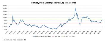 market cap to gdp and other valuation metrics avant garde wealth management