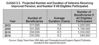 14 Unfolded Va Monthly Compensation Chart