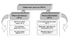 Экономика предприятия Оборотные средства их состав источники  Нематериальные активы