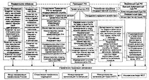 Система государственного управления в Великобритании курсовая найден Система государственного управления в Великобритании курсовая
