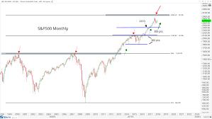 U.S. Stock Market ...