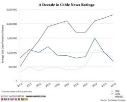 Cnn Ratings Chart Are You Still Watching Cnn Because Nobody Else Is