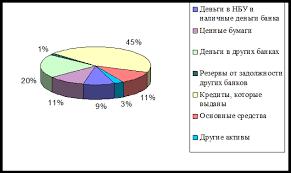 Курсовая работа Банковская система виды банков их роль и  Курсовая работа Банковская система виды банков их роль и функции в экономике Банковская система Крыма ru