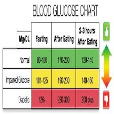 Pin By Kerry Ryan Smith On Noel Normal Blood Sugar Level