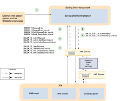 Overview Of The Click And Collect Process Flow Ibm