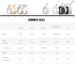 Wedding Ring Chart Ring Hardness Scale Wedding Ring Quality Chart