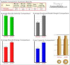 204 Vs 22 250 Ballistics Comparison The Firing Line Forums