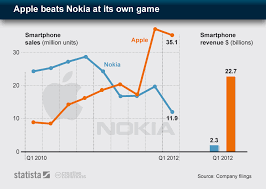Nokia Sales Chart Chart Apple Beats Nokia At Its Own Game Statista