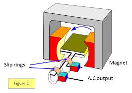 Electric generator physics Rotating Generators Schoolphysics welcome