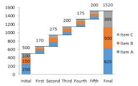 Tableau Waterfall Chart Multiple Measures Best Waterfall