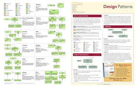 Design Patterns Pdf Enchanting AddyOsmani Essential JavaScript And JQuery Design Patterns A