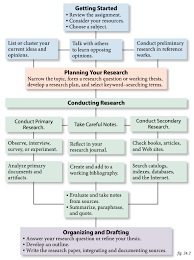 Writing Process Flow Chart The Research Process A Flowchart Writing A Research