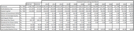 Srilanka Share Market Company Fact Sheet Kelani Cables Plc
