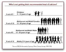 Calcium Deficiency Symptoms And Calcium Food Sources