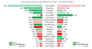 Intuit Quickbooks Online Digital Analytics