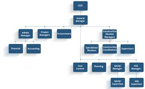 Organization Chart Accede Group