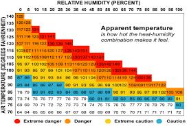 Temperature Humidity Chart Index Heat Index