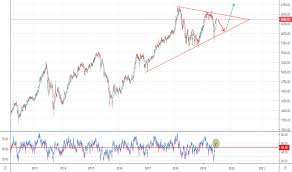 Chart Saham Online Composite Index Charts And Quotes Tradingview