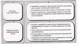 Контроллинг в системе управления предприятием Роль контроллинга в процессе управления предприятием