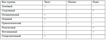 Отчёт по производственной практике в турагентстве ДагФиш Рыба  Дать полную характеристику деятельности данного турагентства Доклад Отчет по производственной практике в турагентстве pegas t уже более 10 лет ведет свою