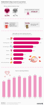 Chart Valentines Day Love Is Lucrative Statista
