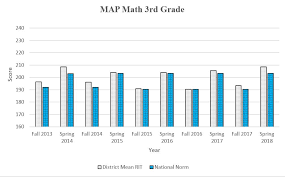 Nwea Map Norms Chart 2015 Measures Of Academic Progress Map Stevensville Public