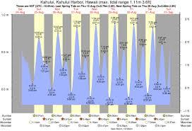 Waihee Tide Times Tide Charts
