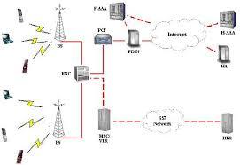 Реферат Иржанский ВЕ Оптимизация скоростных характеристик сети  Структура сети cdma 2000
